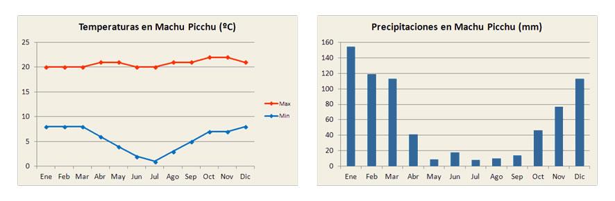 Weather in machu picchu