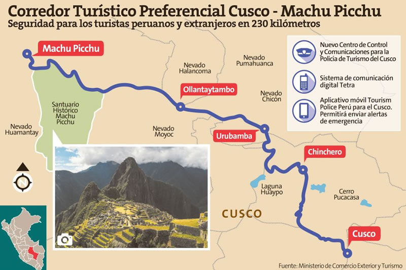 corredor seguridad Machu Picchu
