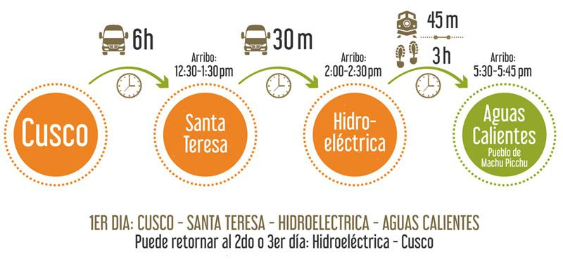 Ruta Cusco Hidroelectica Machu Picchu