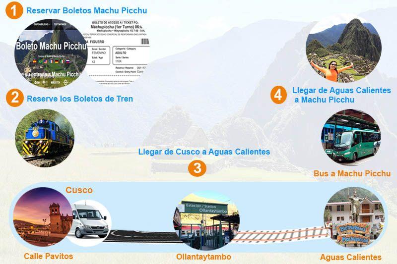 Pasos para llegar a Machu Picchu