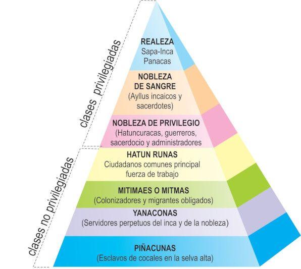 Pirámide social inca